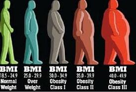 morbide obesitas symptomen